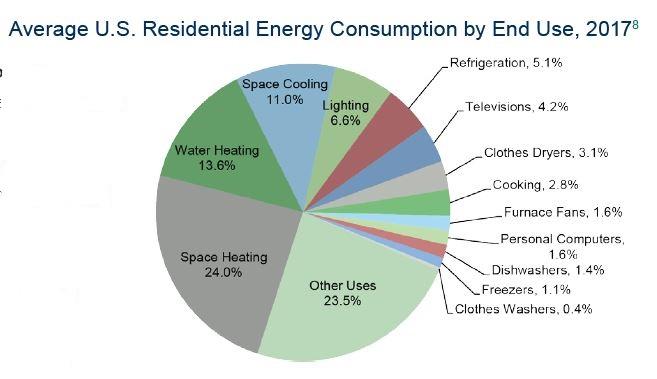 DYK: Wasteful Energy