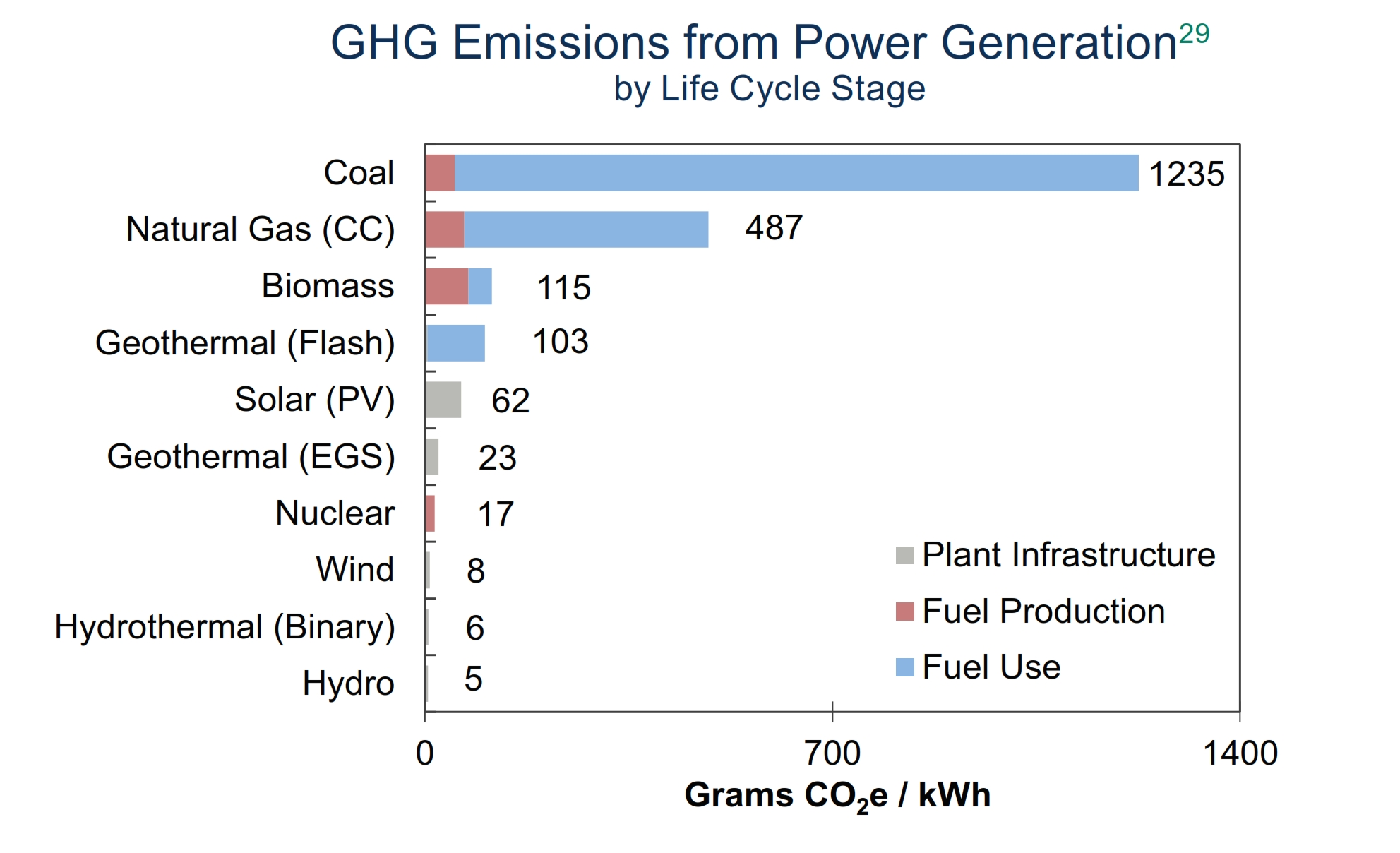 DYK: Greenhouse Gas Emmissions- Which Energy Source Does It Best?