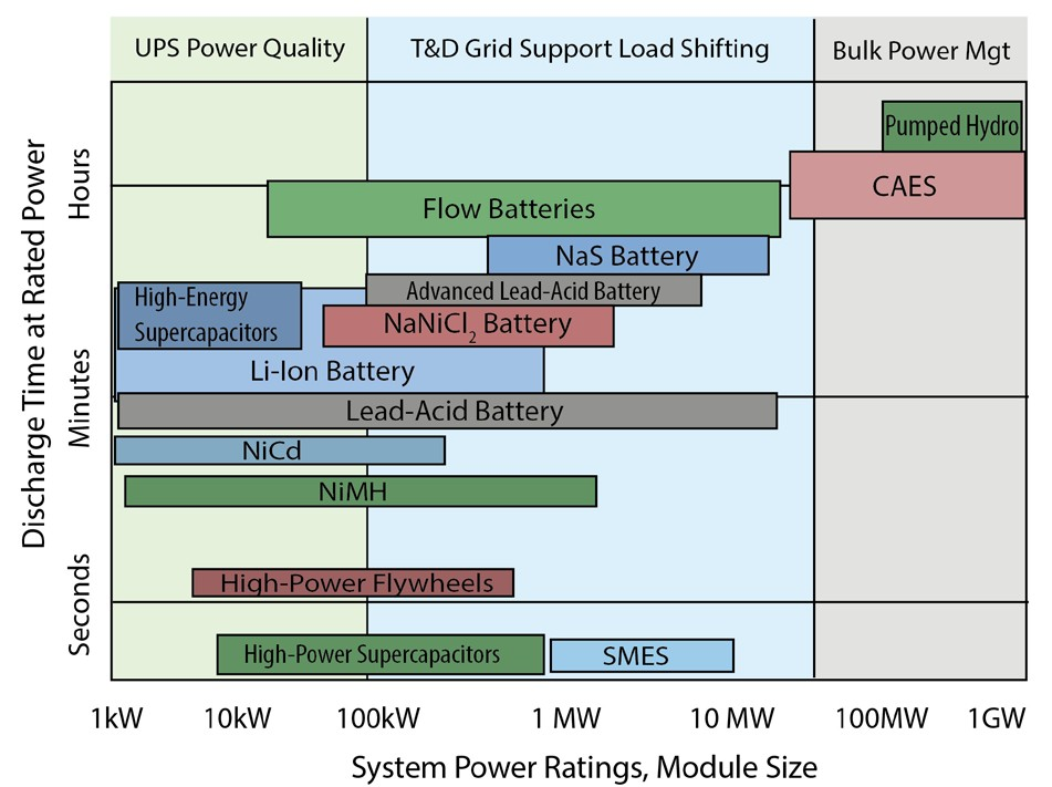 DYK: Delivered Powers Impact on Energy Storage?