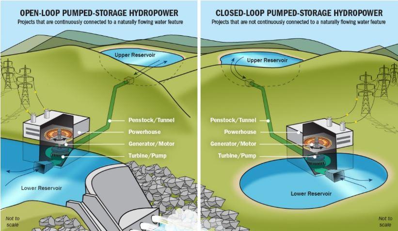 DYK: Pumped Hydroelctric Storage