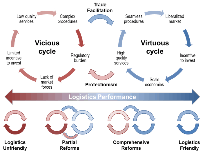 VICIOUS vs. VIRTUOUS CYCLES